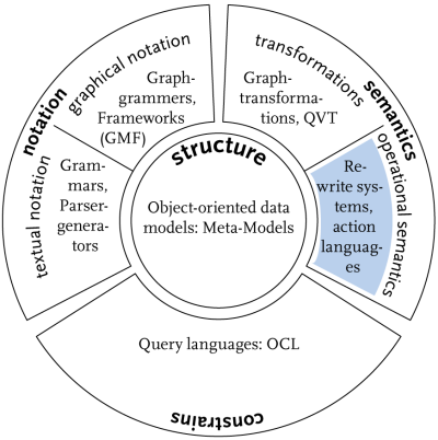language structure and development Derived from the typeless language bcpl, it evolved a type structure created on a tiny machine as a tool to improve a meager programming environment, it has.