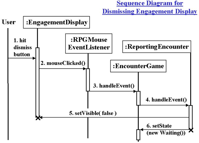 Taken and slightly adapted from the book figure 655 sequence diagram for dismiss engagement display ccuart Gallery