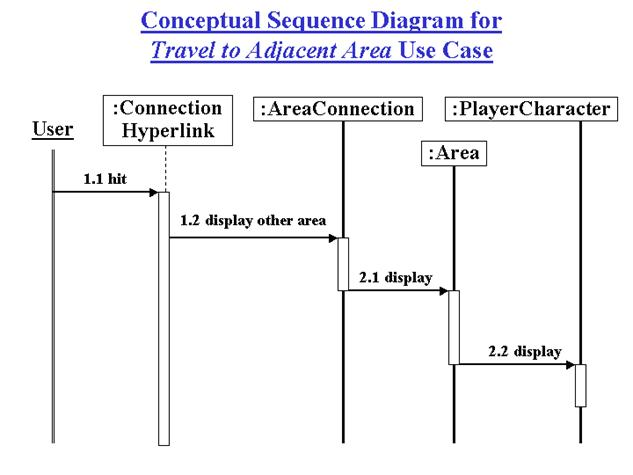 Encounter software requirements specification ver2 part1 figure 456 sequence diagram for travel to adjacent area use case ccuart Choice Image